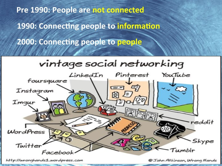 Pre  1990:  People  are  not  connected