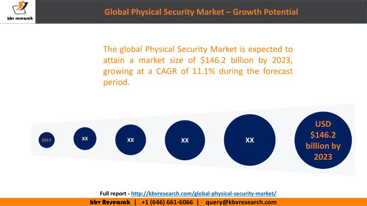 Ppt Global Physical Security Market Segmentation