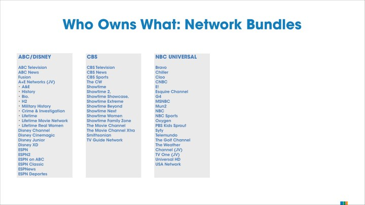 Who Owns What: Network Bundles