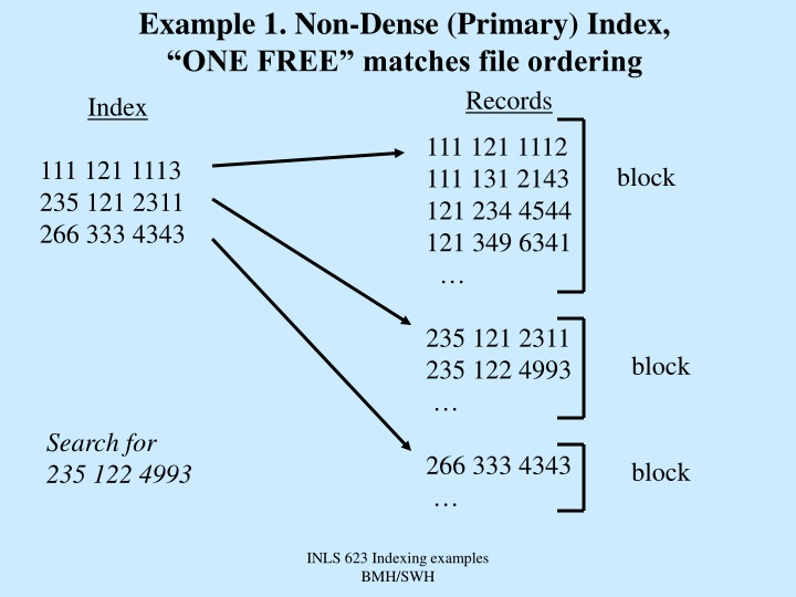 example 1 non dense primary index one free n.