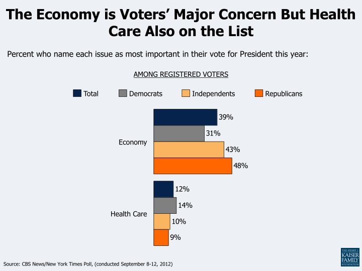 the economy is voters major concern but health care also on the list n.