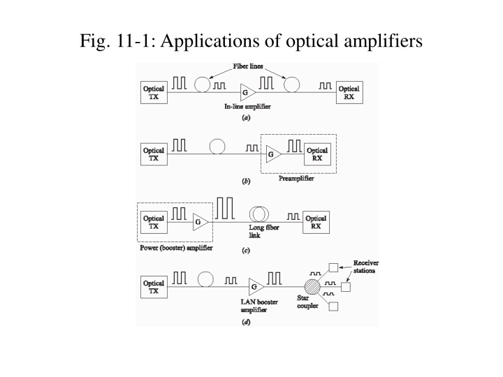 fig 11 1 applications of optical amplifiers n.