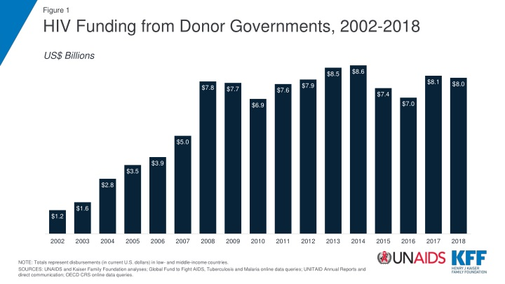 hiv funding from donor governments 2002 2018 n.