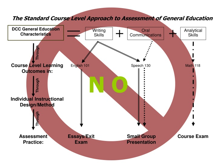 the standard course level approach to assessment of general education n.