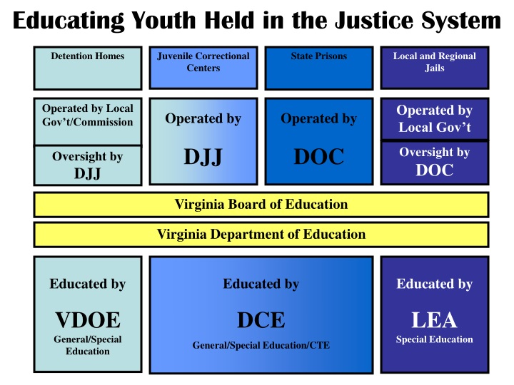educating youth held in the justice system n.