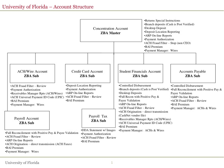 university of florida account structure n.