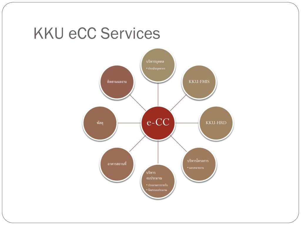 Ppt Kku Ecc Software Architecture Powerpoint Presentation Free Download Id 221044