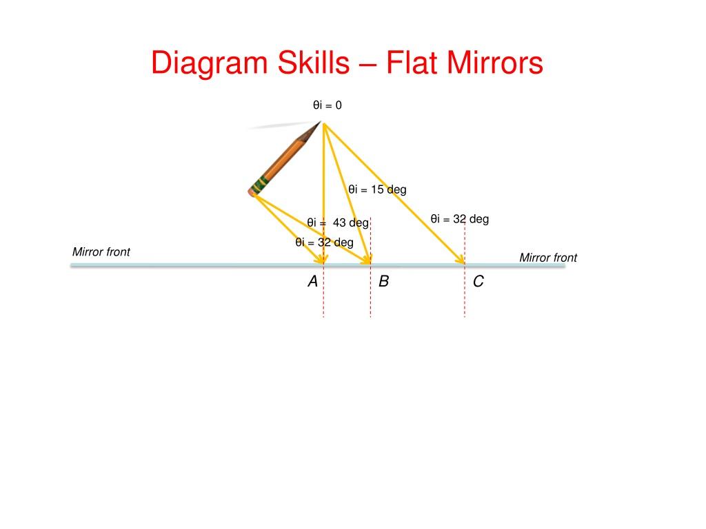 DIAGRAM Diagram Skills Flat Mirrors Answers FULL Version ...