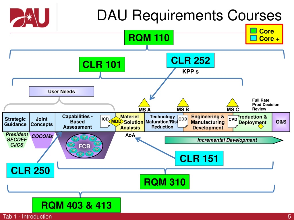 requirements dau powerpoint training needs certification executive workshop overview ppt presentation management