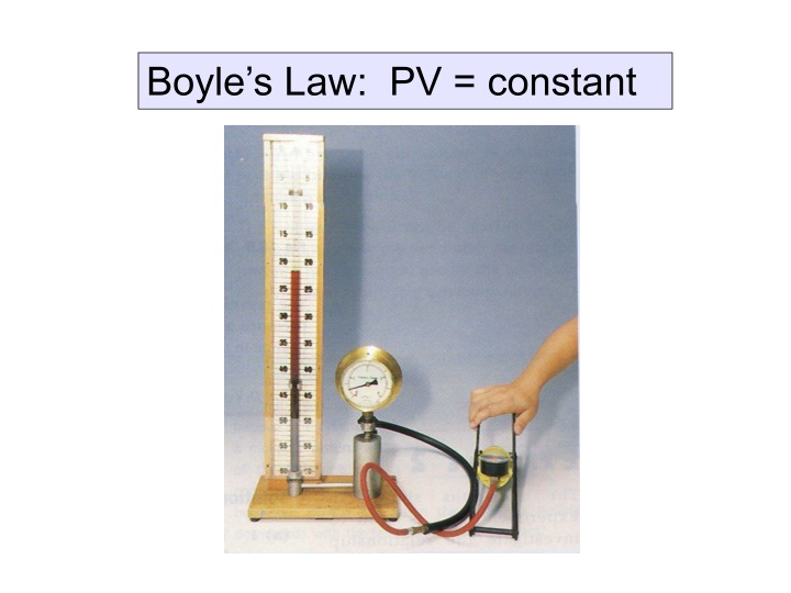 boyle s law pv constant n.