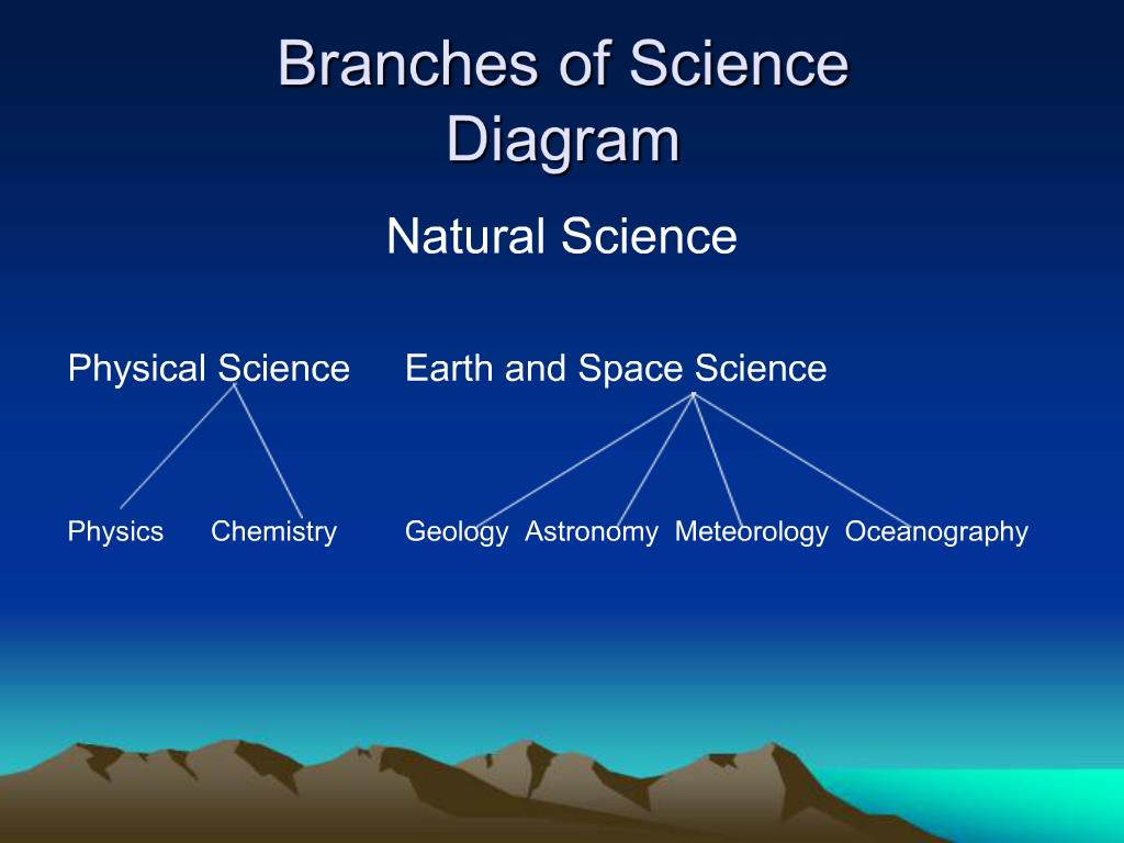 Ppt The Branches Of Science Powerpoint Presentation Free Download Id 579783