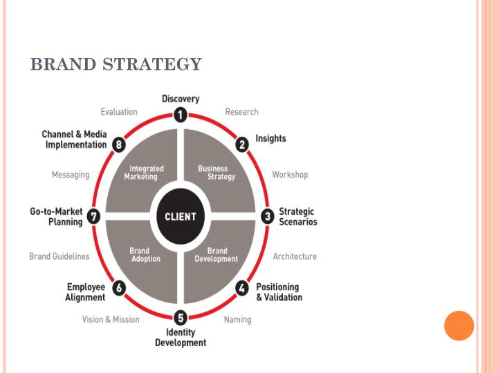 brand building strategy Sample brand strategy building a brand works best when the client and strategist are partners a brand strategy where a client who just wants you to execute their.