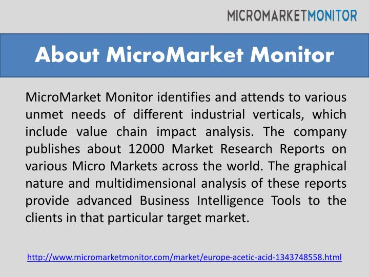About MicroMarket Monitor