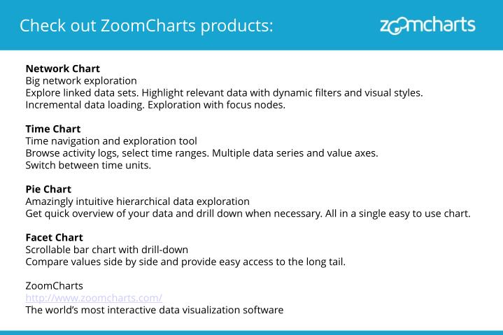 Check out ZoomCharts products: