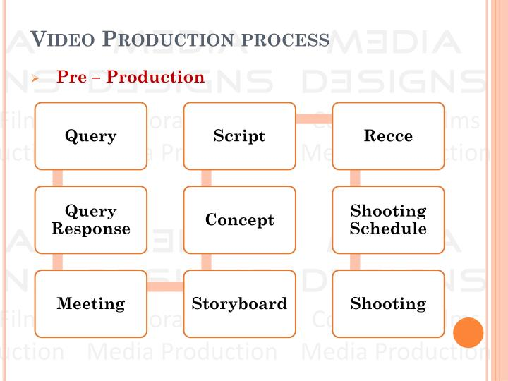 what are the three stages of production