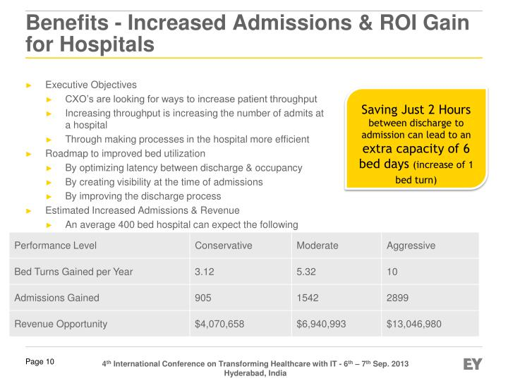 Benefits - Increased Admissions & ROI Gain for Hospitals