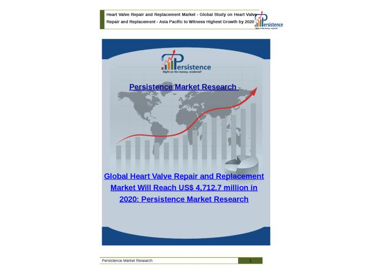 Global heart valve repair and replacement market to 2020
