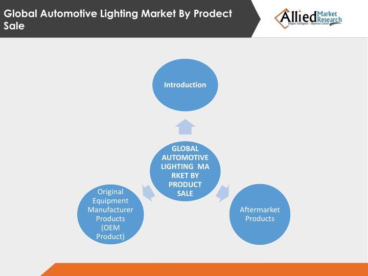 Global Automotive Lighting Market By
