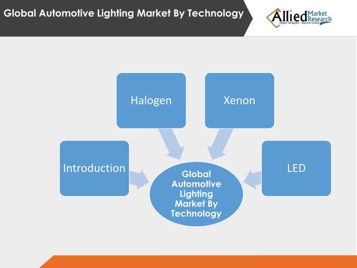 Global Automotive Lighting Market By Technology