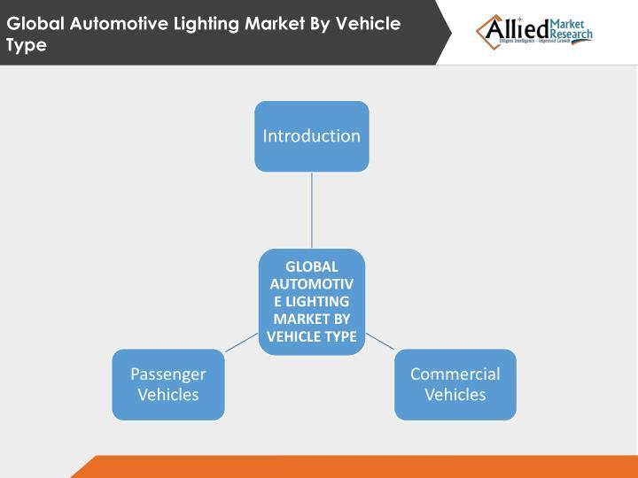 Global Automotive Lighting Market By Vehicle Type