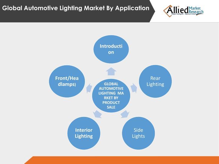 Global Automotive Lighting Market By Application