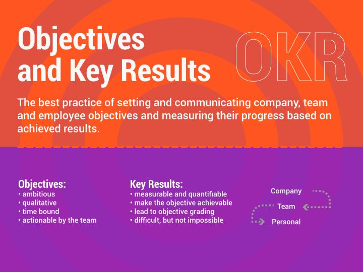 ppt okr objectives and key results methodology used by google