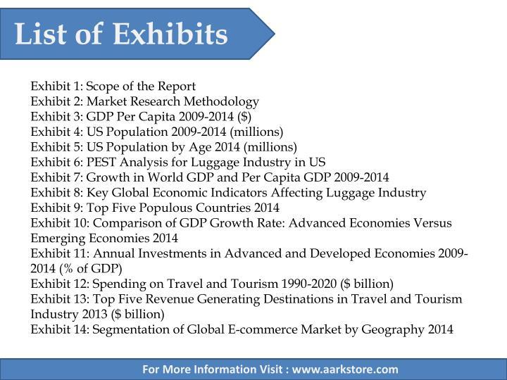 List of Exhibits