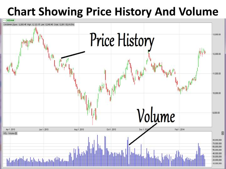 Chart showing price history and volume