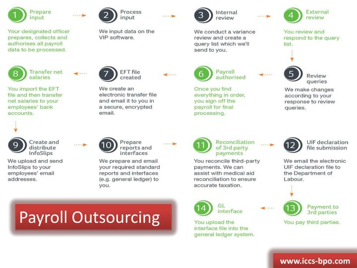 Payroll Outsourcing