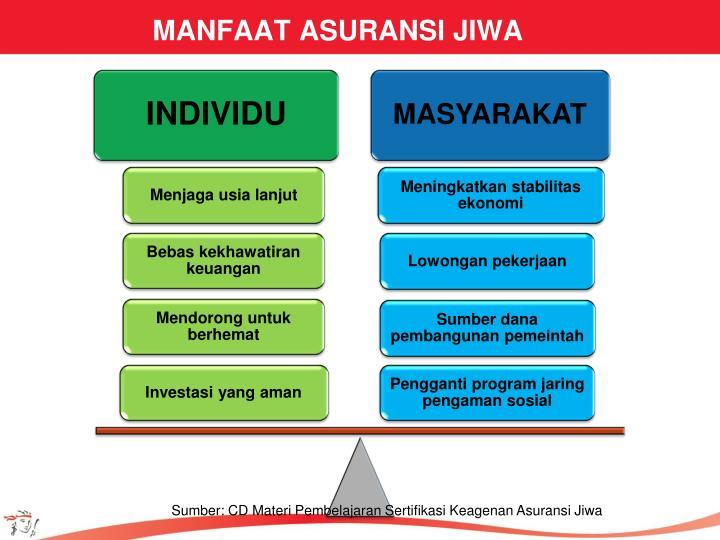 MANFAAT ASURANSI JIWA