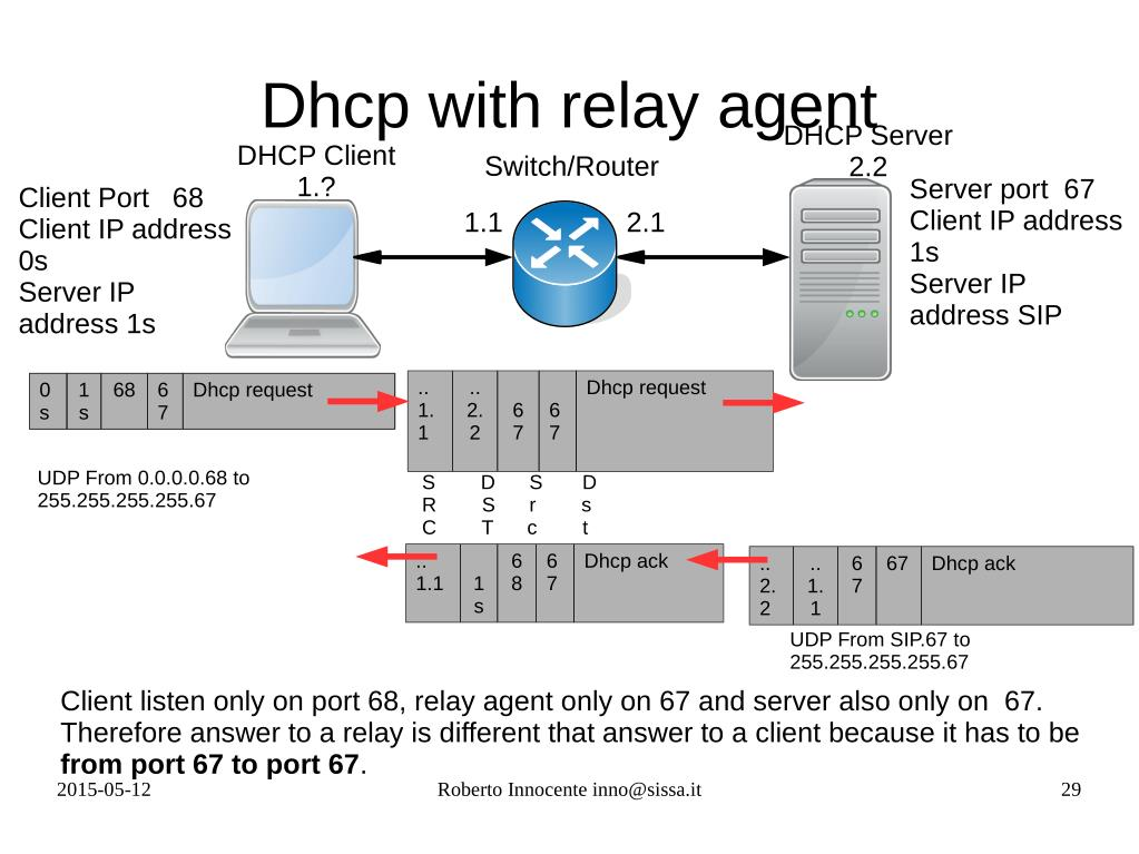 Ppt Radius Dhcp And Dhcp Snooping Powerpoint Presentation Free Download Id 7181169