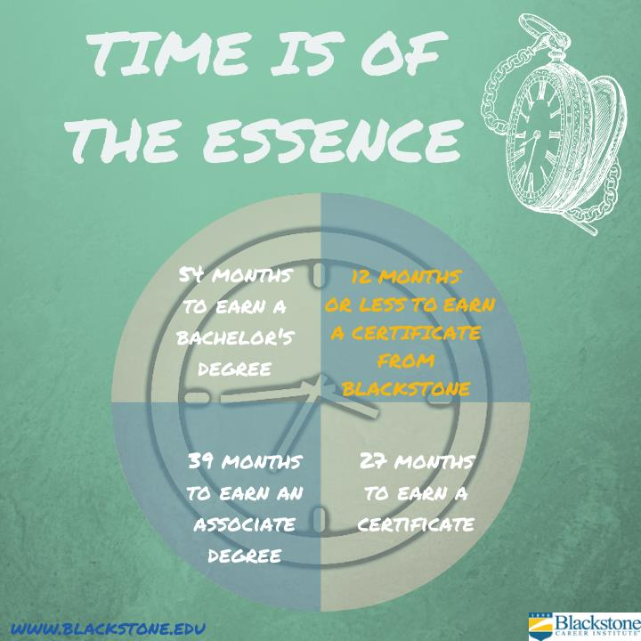 TIME IS OF