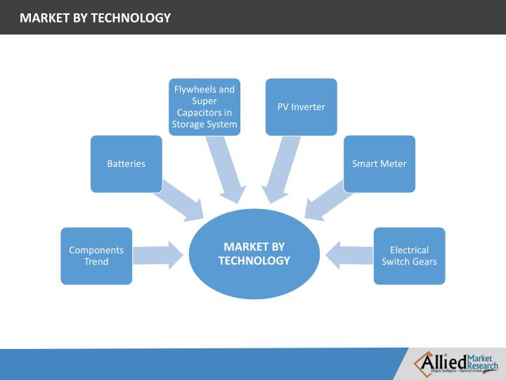 microgrid market growth and forecast 2014 2020 Technavio's analysts forecast the global microgrid market to grow at a cagr global microgrid market 2016-2020 • what are the challenges to market growth.