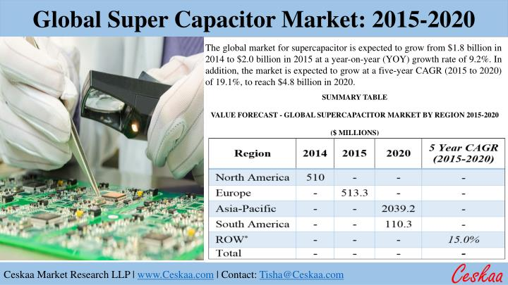 PPT - Global Supercapacitor Market to reach $4 8 billion