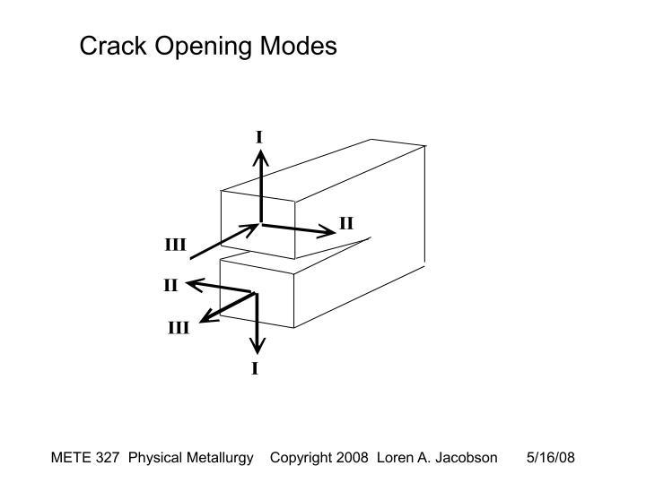 Crack Opening Modes