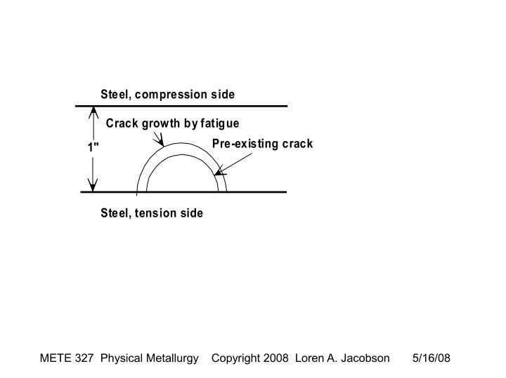 Steel, compression side
