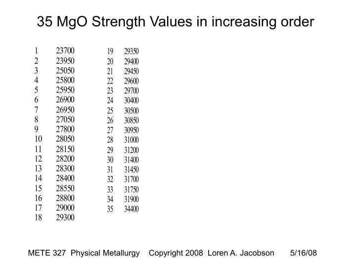 35 MgO Strength Values in increasing order