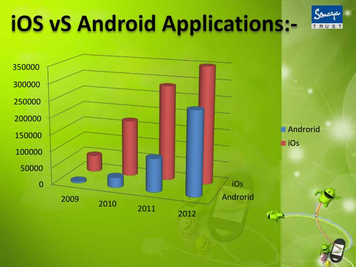 iOS vS Android Applications:-