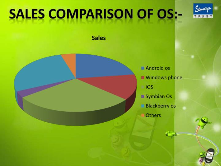 Sales comparison of os:-