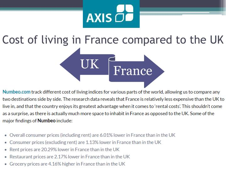 Cost of living in France compared to the