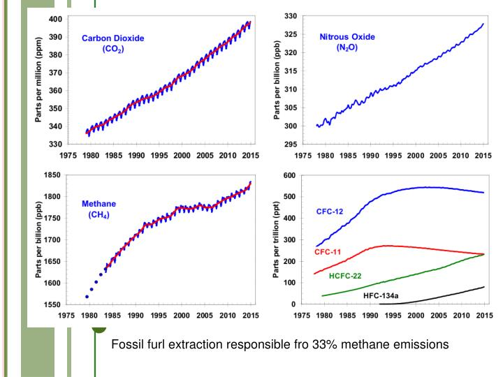 Fossil furl extraction responsible fro 33% methane emissions