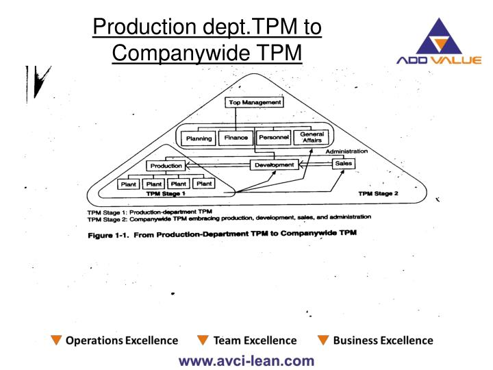 Production dept.TPM to Companywide TPM