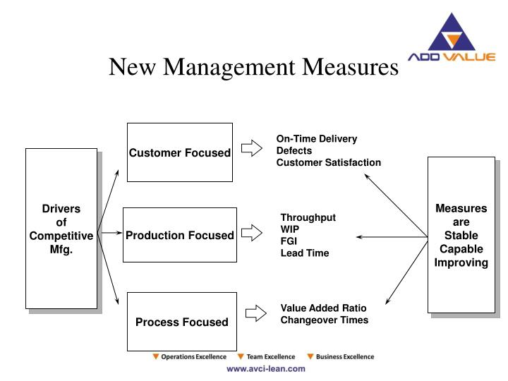 New Management Measures