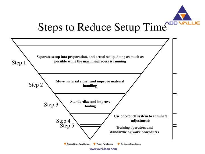 Separate setup into preparation, and actual setup, doing as much as possible while the machine/process is running