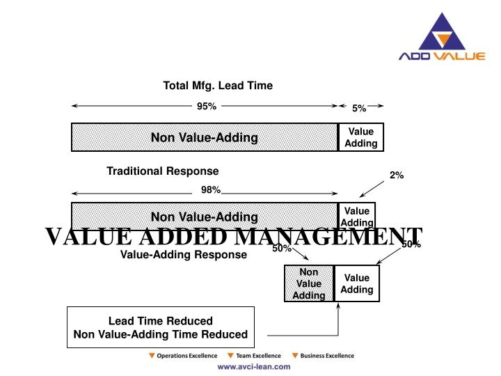 Total Mfg. Lead Time
