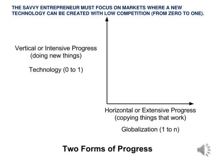 THE SAVVY ENTREPRENEUR MUST FOCUS ON MARKETS WHERE A NEW TECHNOLOGY CAN BE CREATED WITH LOW COMPETITION (FROM ZERO TO ONE).