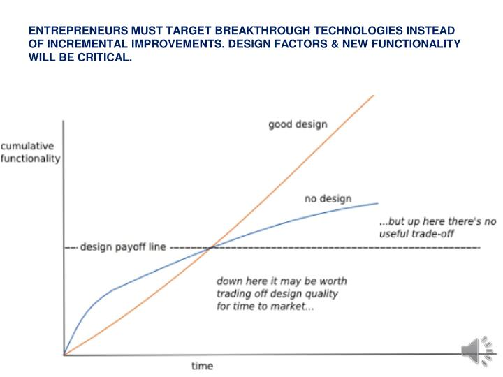 ENTREPRENEURS MUST TARGET BREAKTHROUGH TECHNOLOGIES INSTEAD OF INCREMENTAL IMPROVEMENTS. DESIGN FACTORS & NEW FUNCTIONALITY WILL BE CRITICAL.