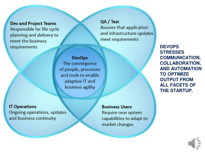 DEVOPS STRESSES COMMUNICATION, COLLABORATION, AND AUTOMATION TO OPTIMIZE OUTPUT FROM  ALL FACETS OF THE STARTUP.