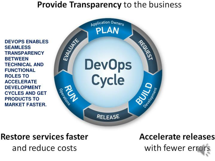 DEVOPS ENABLES SEAMLESS TRANSPARENCY BETWEEN TECHNICAL AND FUNCTIONAL ROLES TO ACCELERATE DEVELOPMENT CYCLES AND GET PRODUCTS TO MARKET FASTER.