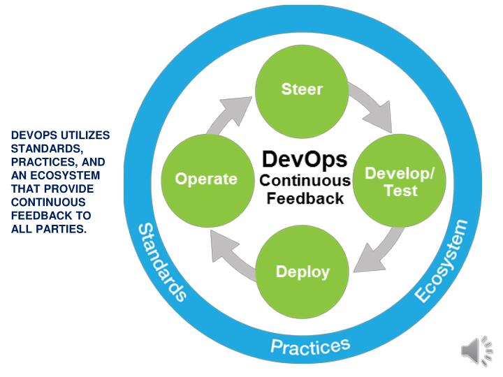 DEVOPS UTILIZES STANDARDS, PRACTICES, AND AN ECOSYSTEM THAT PROVIDE CONTINUOUS FEEDBACK TO ALL PARTIES.